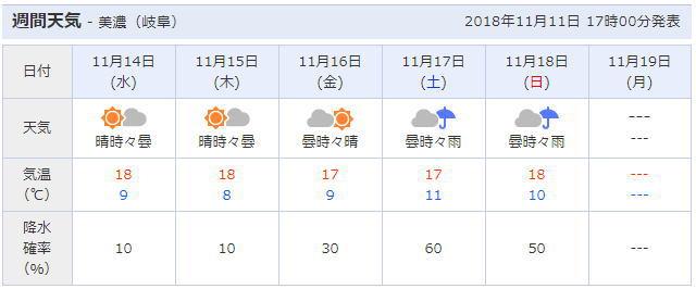 岐阜県各務原市周辺の天気予報
