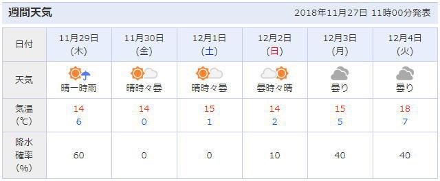 茨城県小美玉市の天気予報
