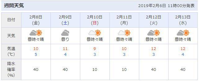 長崎の天気予報