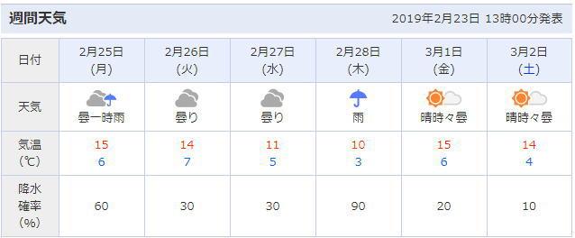 東京都大田区の天気予報