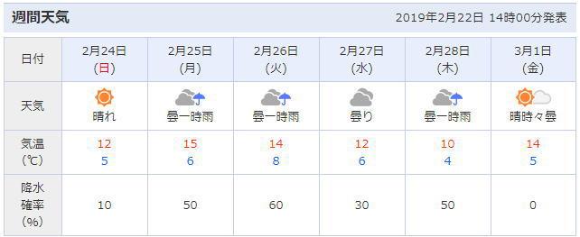 湯河原町の天気予報