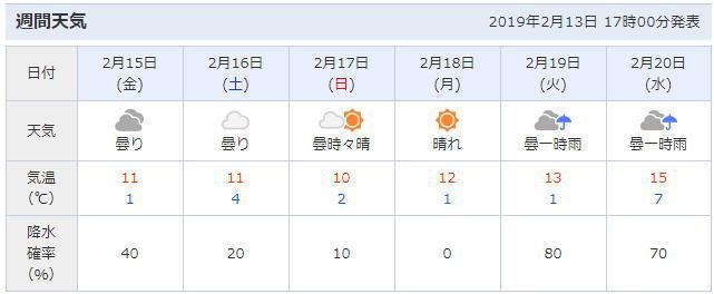 大阪の天気予報