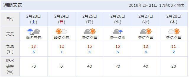 小田原市の天気予報