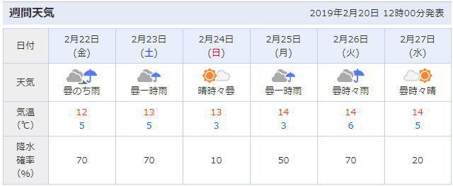 太宰府市の天気予報