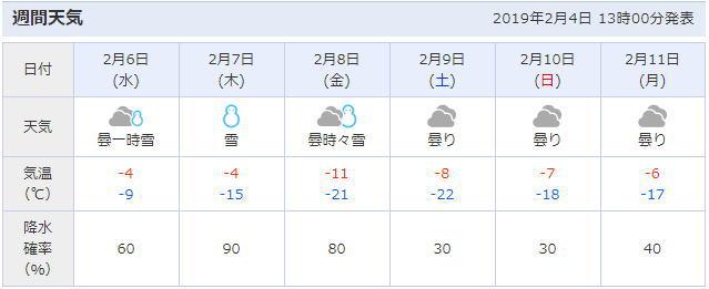 北海道旭川市の天気予報