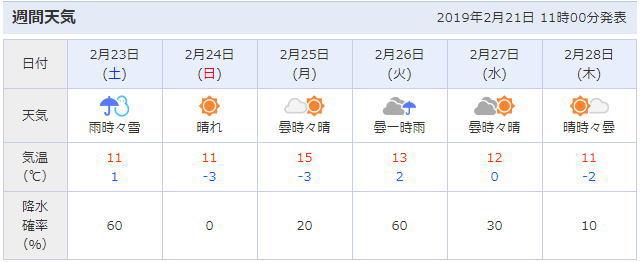 越生町の天気予報