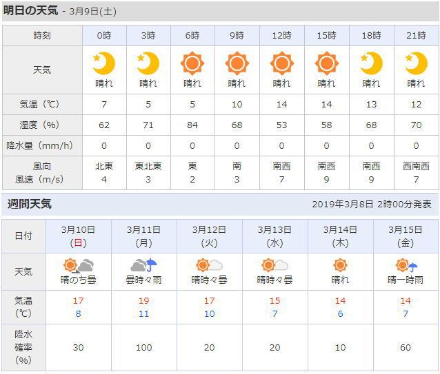 三浦海岸の天気予報