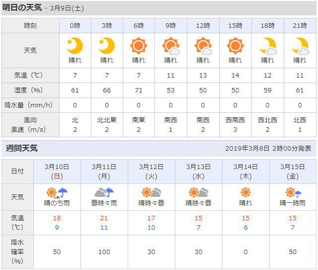 河津町の天気予報