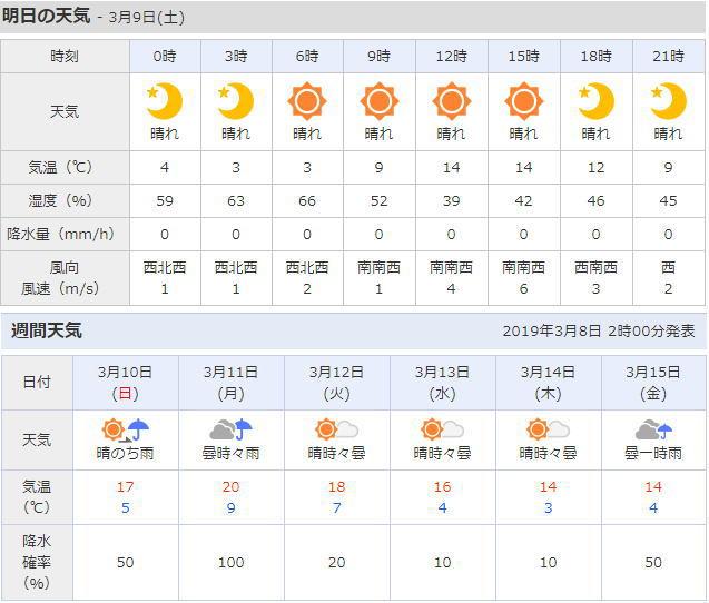 松田町の天気予報