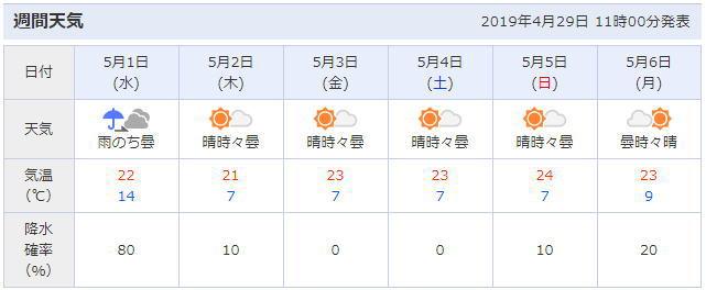 奈良県吉野町周辺の天気予報