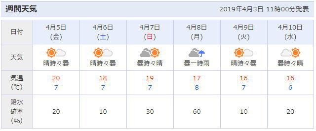 岡崎公園周辺の天気予報