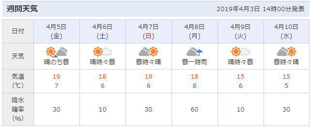 淀川河川公園背割堤地区周辺の天気予報