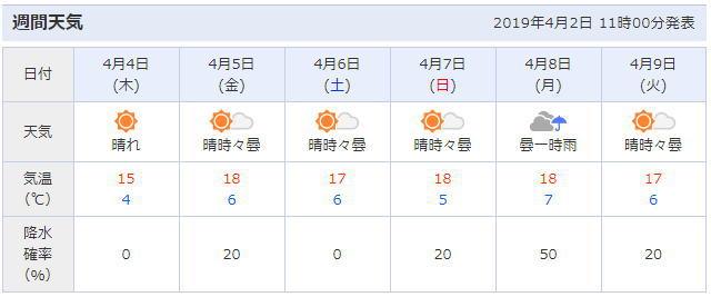 姫路城周辺の天気予報