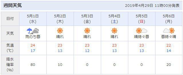 静岡県浜松市周辺の天気予報
