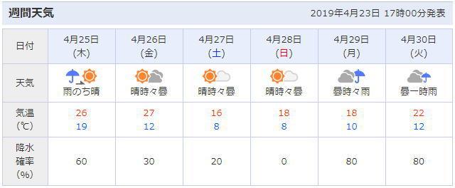 東京お台場の天気予報