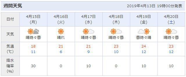 淡墨桜周辺の天気予報