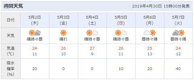 山口県岩国市の天気予報