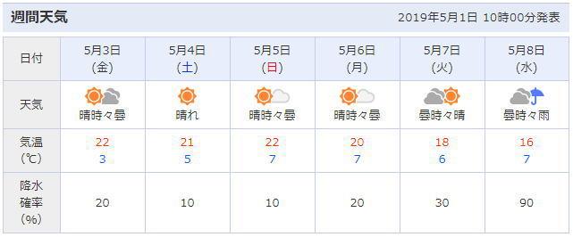 富士芝桜周辺の天気予報