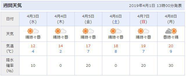 万博記念公園周辺の天気予報