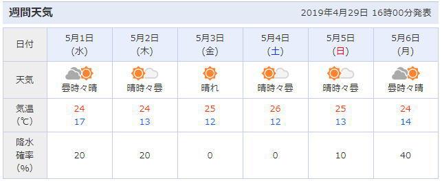 広島の天気予報