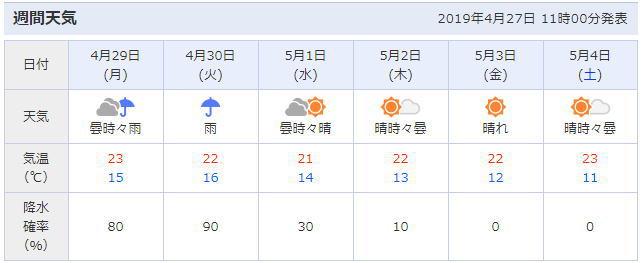 福岡の天気予報