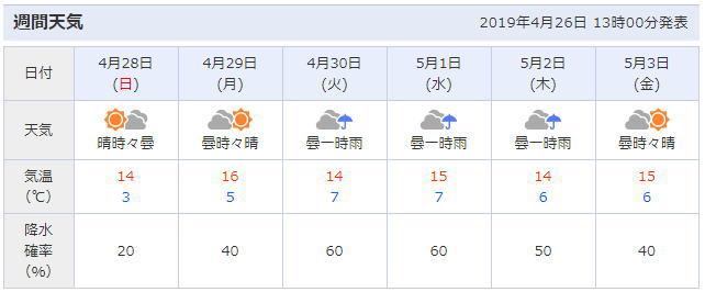 弘前公園周辺の天気予報