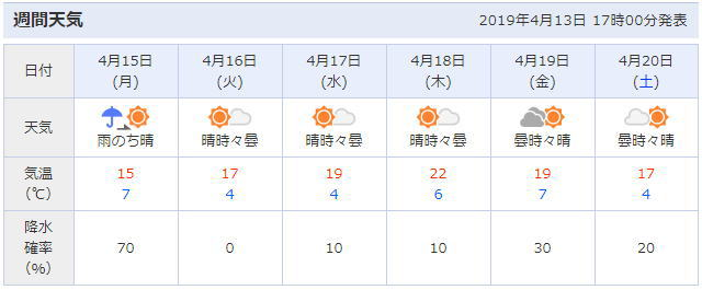 三春滝桜周辺の天気予報