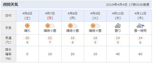 大宮公園周辺の天気予報