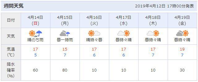 榴岡公園周辺の天気予報