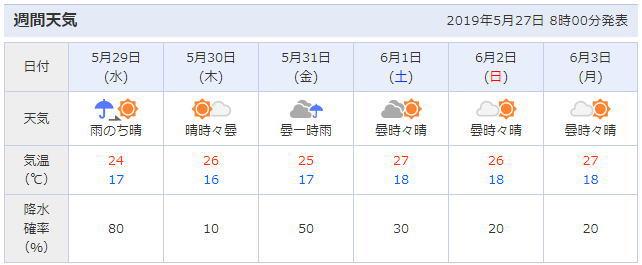 神奈川県横浜の天気予報