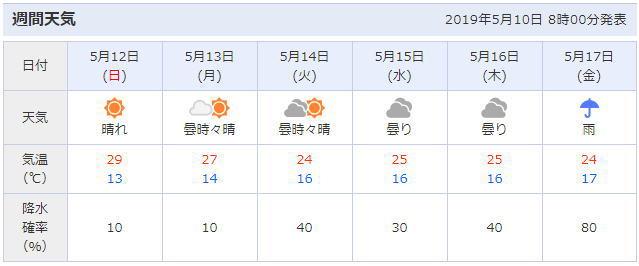 京都の天気予報