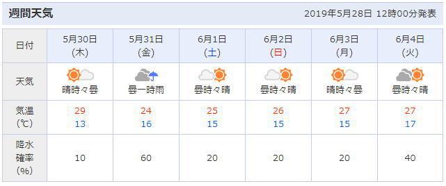 鳥取の天気予報