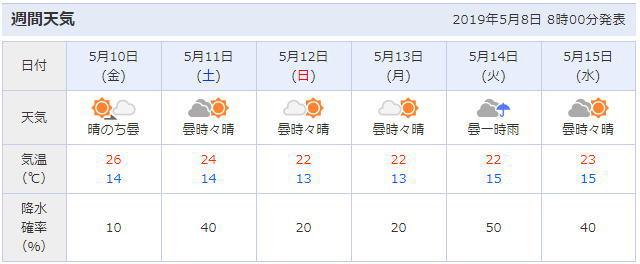 神田明神周辺の天気予報