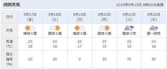 兵庫県神戸市の天気予報
