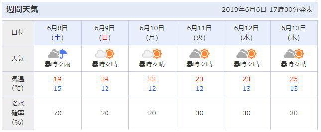 岩手県盛岡市の天気予報
