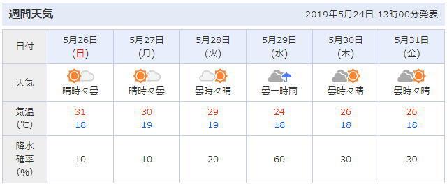 東京の天気予報