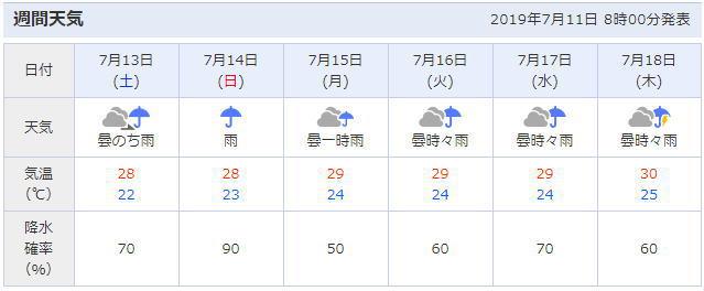 福岡博多の天気予報