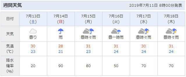 京都市内の天気予報