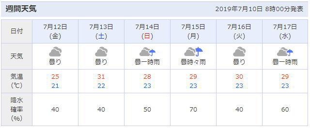 横浜みなとみらいの天気予報
