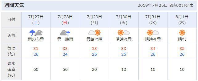 東京都浅草の天気予報