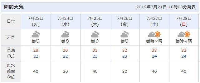 福島県南相馬市周辺の天気予報