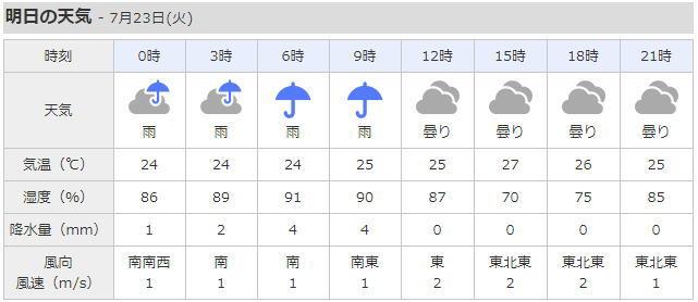 東京都葛飾区の天気予報