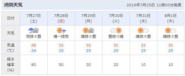 静岡県静岡市の天気予報