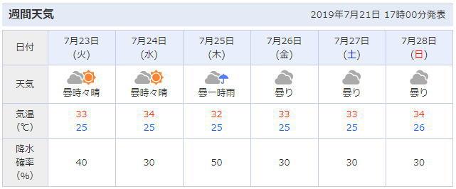 愛知県一宮市の天気予報
