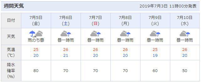 神奈川県鎌倉市の天気予報