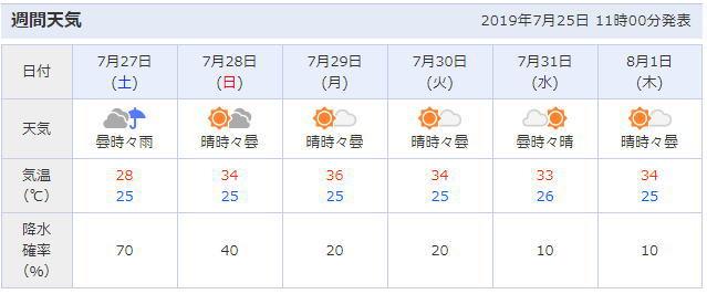 三重県桑名市の天気予報