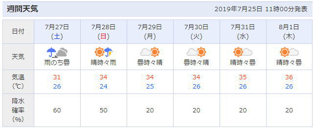 埼玉県越谷市の天気予報