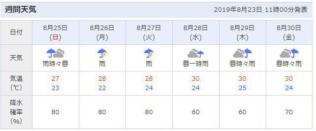 宮崎 県 都 城市 天気 予報